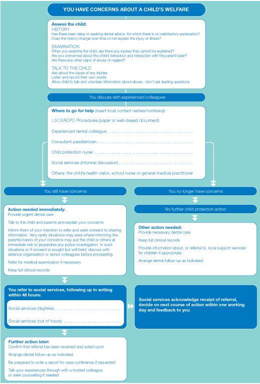 3 Responding 32 Flow Chart For Action