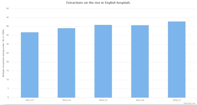 Extractions on the rise in English hospitals