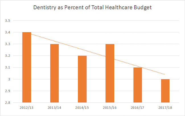 Graph showing decline in dentistry as part of the total healthcare budget
