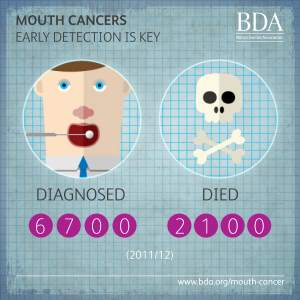 how to detect oral cancer early
