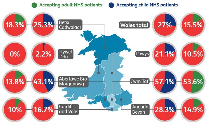 Graphic showing percentage of practices accepting new NHS dental patients in Wales